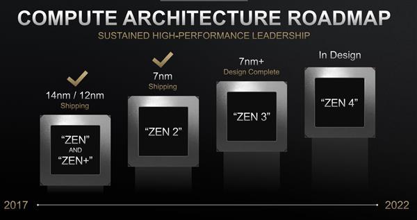 AMD的CPU、GPU路线图更新:Zen4设计中 硬件光追可期