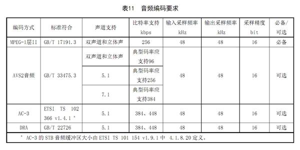 广电总局发布AVS2 4K超高清编码标准:海思、兆芯参与制定
