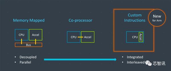 应对RISC-V挑战:ARM CPU引入自定义指令功能!