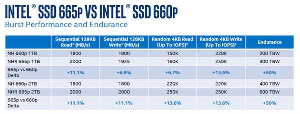 可靠性不再是问题?Intel第二代QLC硬盘寿命提升50%