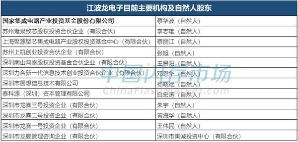 江波龙喜讯不断:DDR3L量产同时 获国家大基金投资