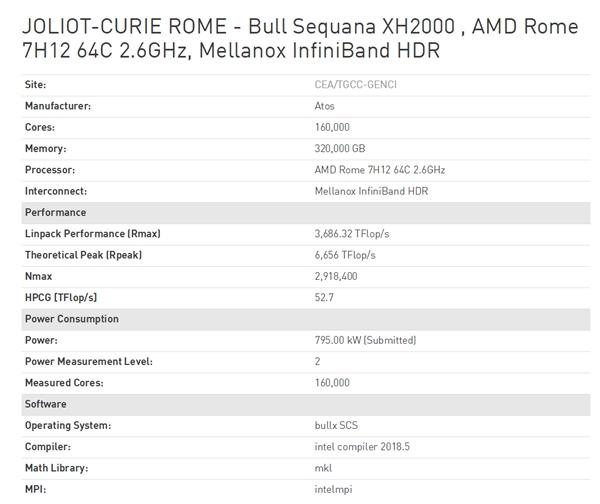 AMD重返超算500强:定制64核心 排名最高第59