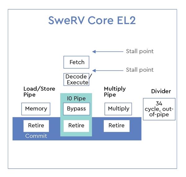 西部数据新发两款自主RISC-V核心:免费开放