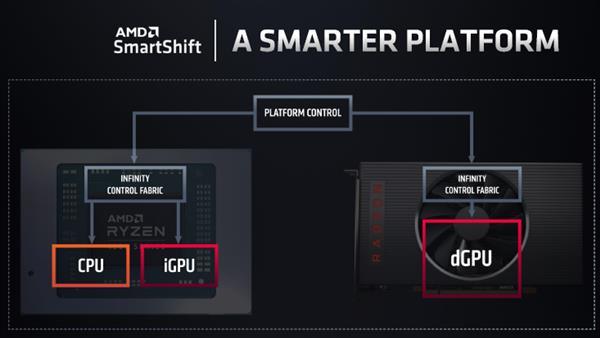 收购ATI公司14年后 AMD挖来IBM高手再次整合高性能CPU、GPU