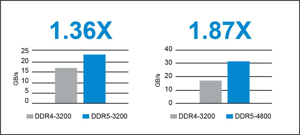 ddr5_more_than_a_generational_update_wp