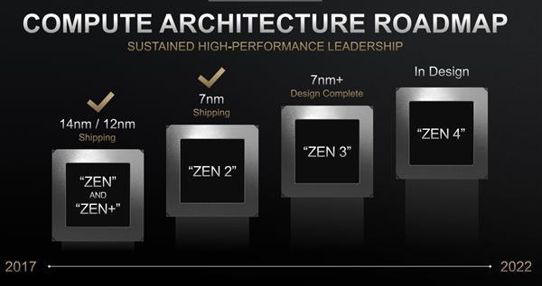 AMD锐龙5000系列处理器最快2021年Q1问世:7nm+、DDR5来了?