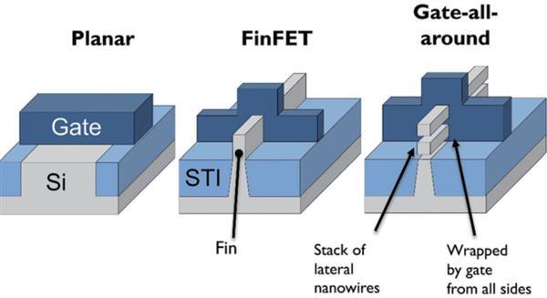 5nn重夺领导地位 Intel将在2023年推出5nm GAA工艺
