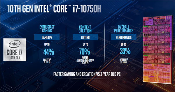 Intel发布笔记本高性能版十代酷睿:八核5.3GHz达成、游戏加速54%