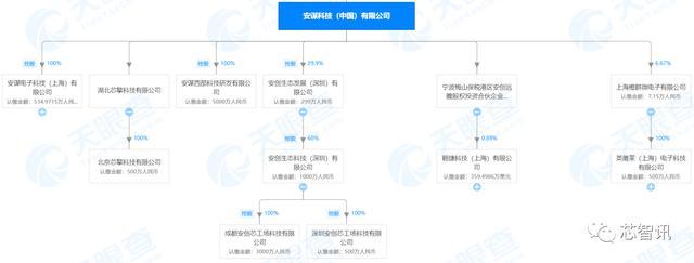 吴雄昂遭Arm罢免内幕:建私人投资公司,损害股东利益?-芯智讯