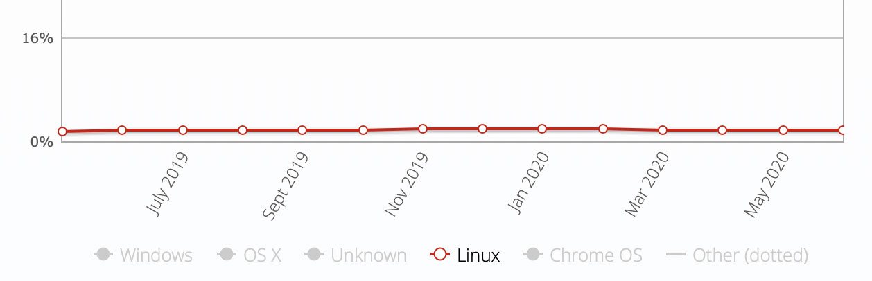 more linux marketshare in july 2020