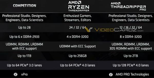 AMD线程撕裂者PRO全线型号、规格曝光:让对手绝望!