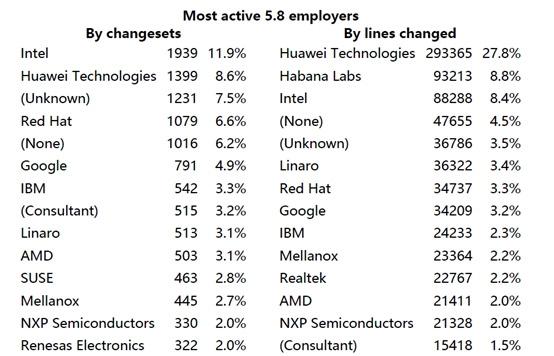 鸿蒙OS被知乎嘲讽 程序员大佬澄清:华为对Linux贡献数一数二