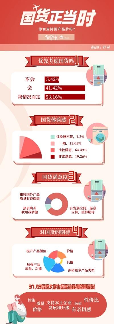 调查显示近八成大学生愿意支持国货:换新手机会优先考虑国产品牌