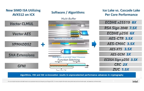 Intel官宣首款10nm+至强:32核心掀翻对手64核心