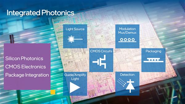 光子+电子合体!Intel把它们缩小了1000倍