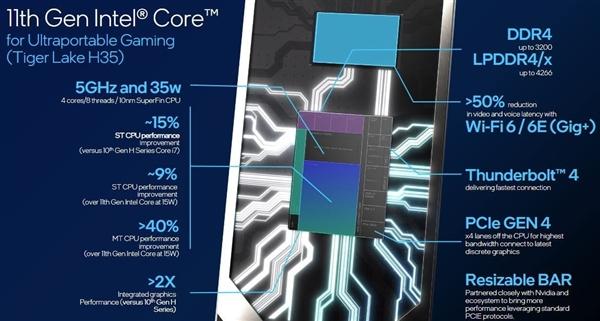 Intel发布11代酷睿H系列处理器:全新35瓦5GHz问世、游戏本更轻薄了