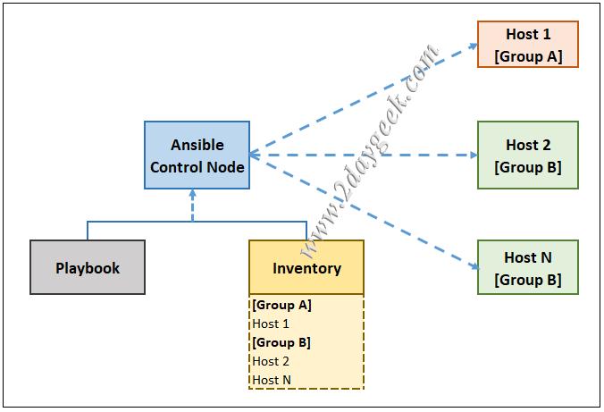 控制节点,用于控制剧本的全部功能,包括客户端节点(主机)。