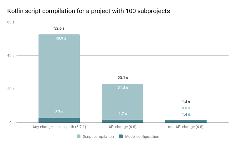 Gradle Kotlin DSL script compilation performance improvements