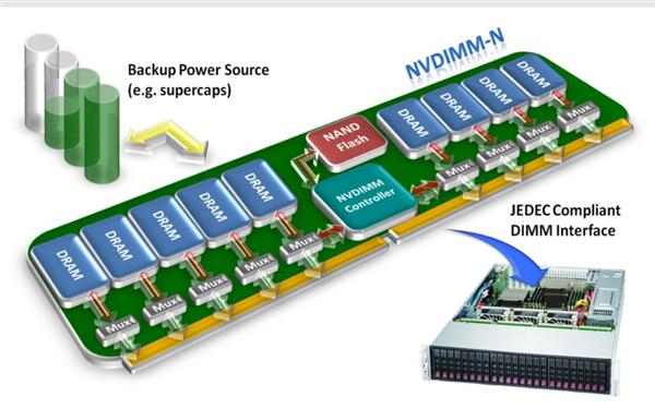 NVDIMM-P非易失内存标准公布:断电不丢数据、兼容DDR4