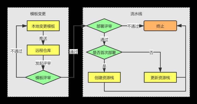 图1: 基础设施变更的流程图