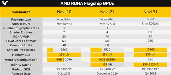 AMD RDNA3显卡架构大改:用了10年的计算单元消失了