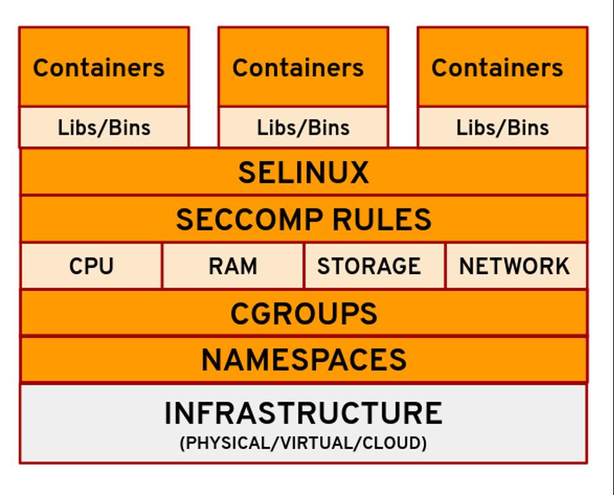 图1:对容器有贡献的 Linux 技术(Nived Velayudhan,CC BY-SA 4.0)